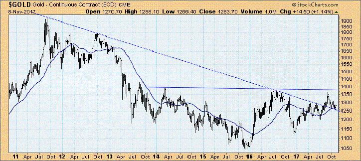 Goldpreis pro Unze in $ (Wochenchart), 2011 bis 2017