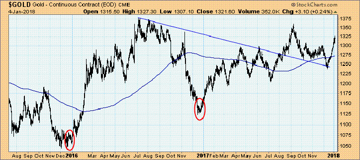 Goldpreis pro Unze in $, 2015 bis 2017