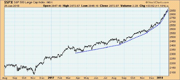 Hier sehen Sie einen parabolischen Kursanstieg. Eine solche Beschleunigung der Aufwärtsbewegung tritt gewöhnlich in der allerletzten Phase einer Spekulationsblase auf. Quelle: StockCharts.com