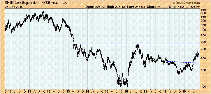 Gold Bugs Index, 2010 bis 2019