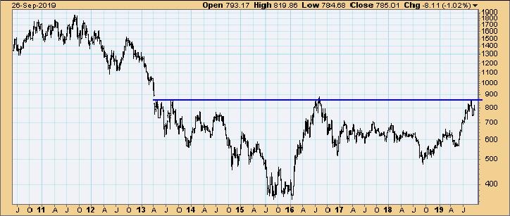 Goldminen Index, 2010 bis 2019