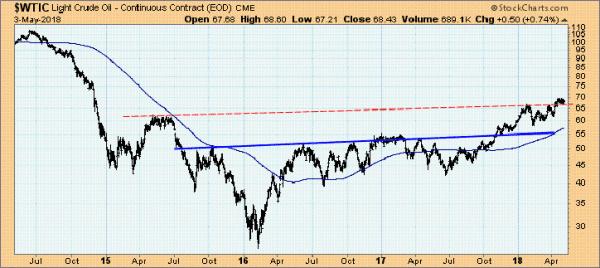 Rohölpreis (WTI) in $ pro Barrel, 2014 bis 2018