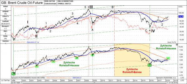 Rohölpreis in USD (oben) vs. Rohölpreis-Weltaktien-Ratio (unten) von 09/1998 bis 04/2018